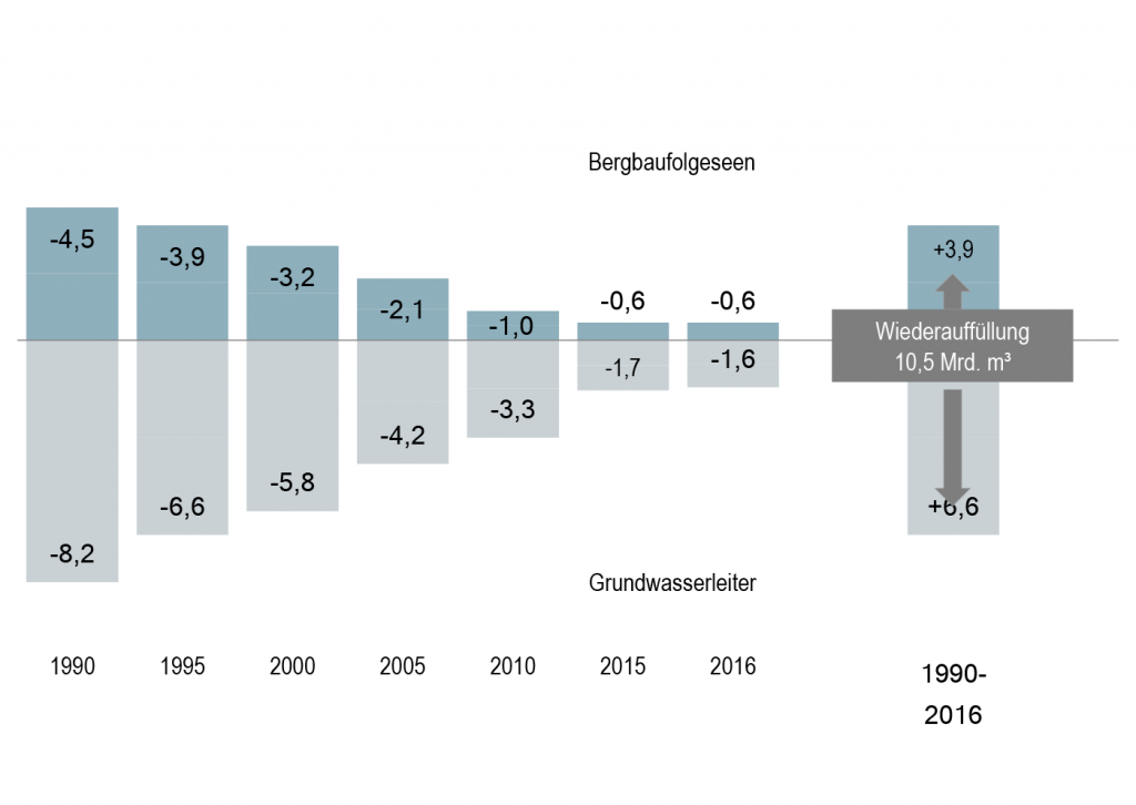 Auffüllung des Grundwasserdefizits 1990-2016 (Quelle: LMBV)