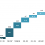 Finanzrahmen 1991-2022