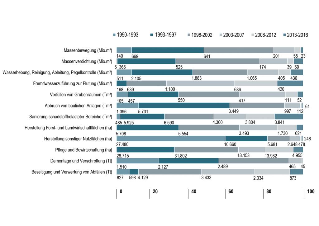 Struktur der Leistungsanteile ausgewählter Hauptgewerke der Sanierung 1990-2016 (Quelle: LMBV)