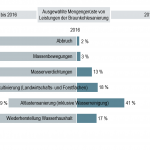 Ergebnisse und Aufgaben Sanierung 2016 (Quelle: LMBV)