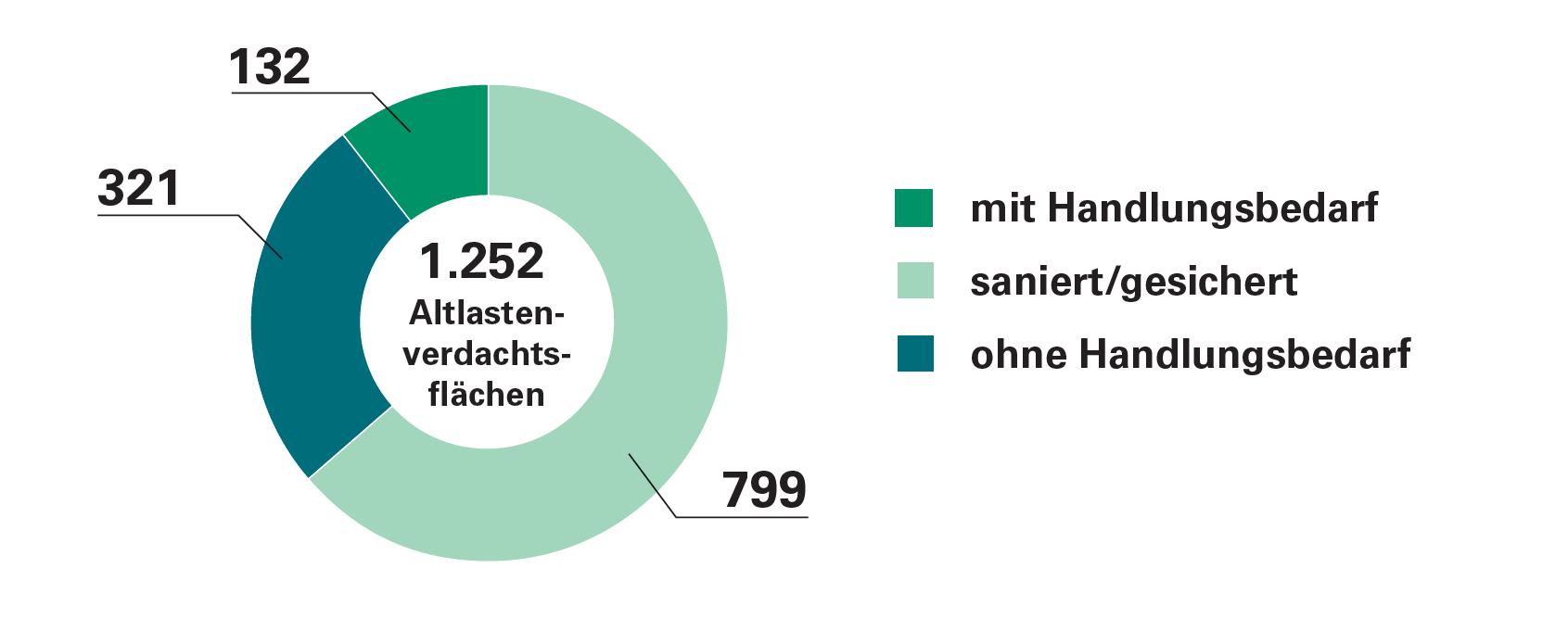 Bearbeitungsstand Altlastenverdachtsflächen Lausitz und Mitteldeutschland